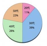 20代11% 30代39% 40代28% 50代22%